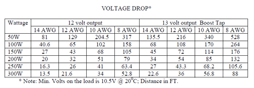 Emcod faq where you find max load wattage for given distance and awg max distance at given wattage and awg or awg at given distance and load wattage for 24v keyboard keysfo Choice Image